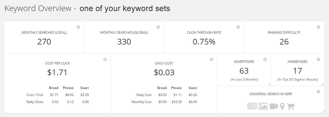 Keyword Search Analysis